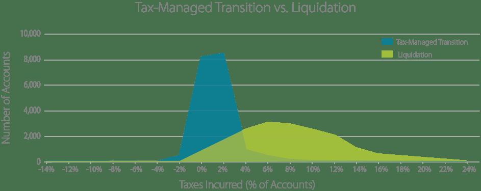 Transition vs. Liquidation.png