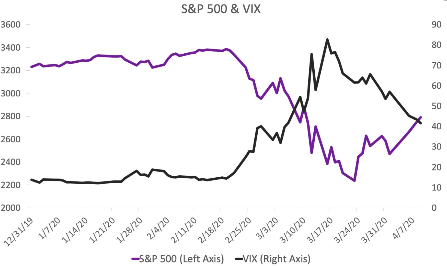 S&P 500 & VIX